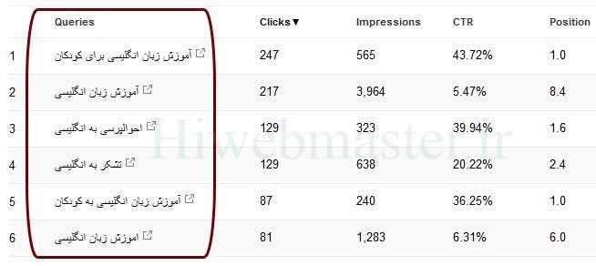 عبارت جستجو شده در گوگل که با جستجو آن ها سایت مورد نظر نیز در فهرست نتایج نمایش دادهشده است