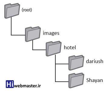 پوشه بندی تصاویر و تاثیر آن در سئو سایت